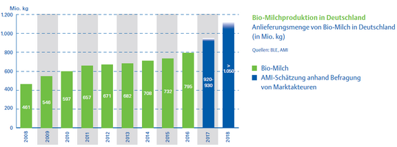 07_Bio-Milchproduktion_Anlieferungsmenge.png